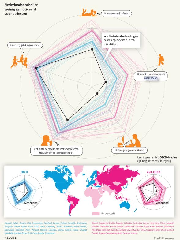 Motivatie van Nederlandse leerlingen vergeleken met leerlingen wereldwijd. Bron: OESO.