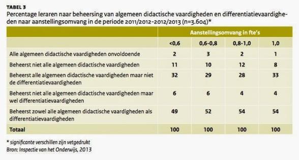 Bron: Onderwijsverslag Onderwijsinspectie, 2012-2013