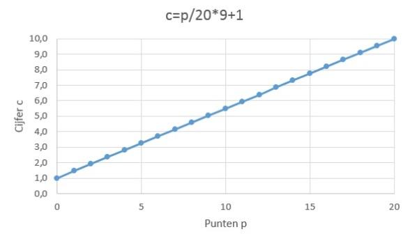cpt91b