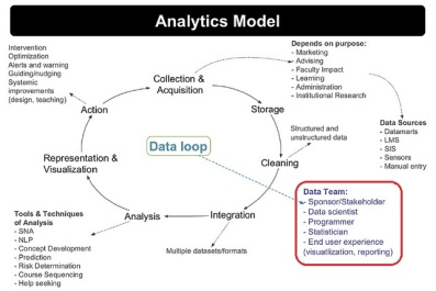 learning-analytics-model-2